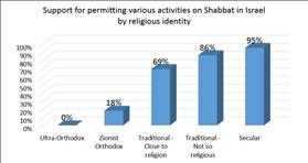 72% of the Jewish Israeli public supports permitting work on Shabbat