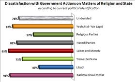 Dissatisfaction with Government on Matters of Religion and State