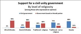 63% of Israeli public wants a civil unity government