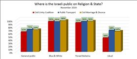Where are Israeli Jews now on Religion & State?