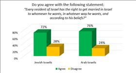72% of Jewish Israelis and 76% of Arab Israelis support marriage freedom, Hiddush 2017 Valentine's Day marriage survey