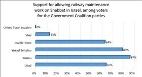 71% of Jewish Israelis favor allowing railway maintenance work on Shabbat