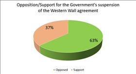 Two-thirds Israelis oppose government Kotel decision